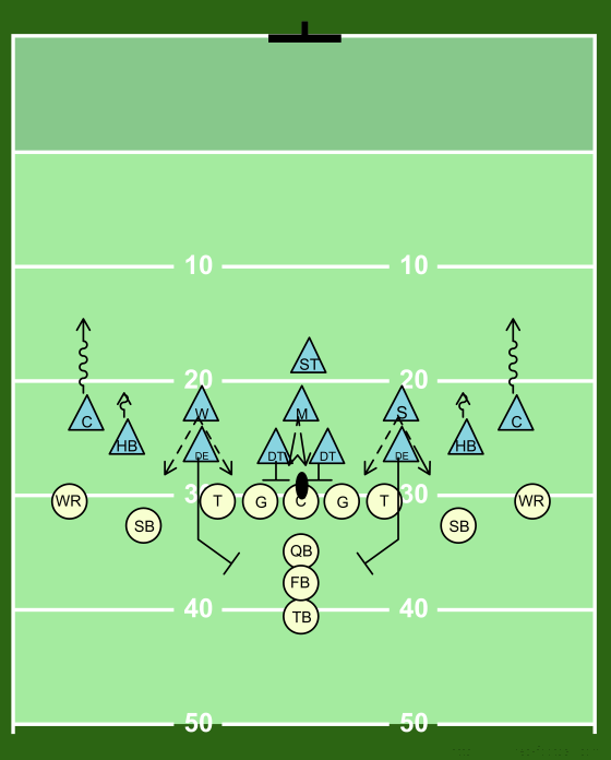 Football Canadian Defense Canadian 4 3 Basic